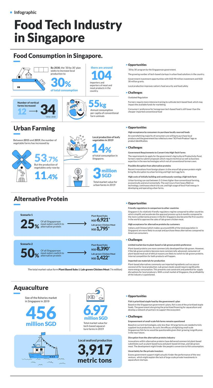 Foodtech industry infographic